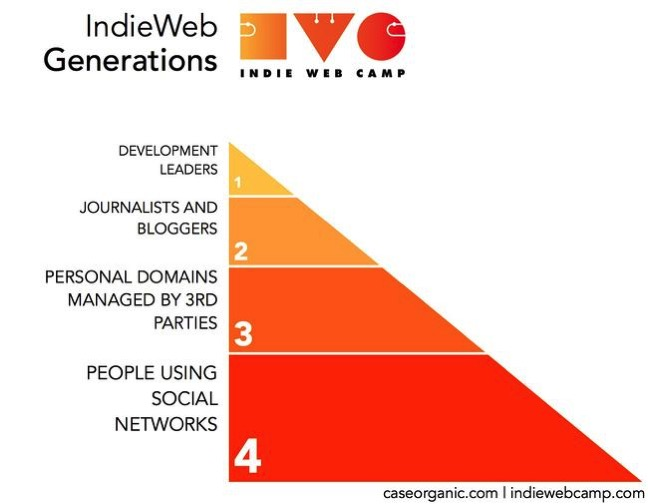 Indieweb generations diagram